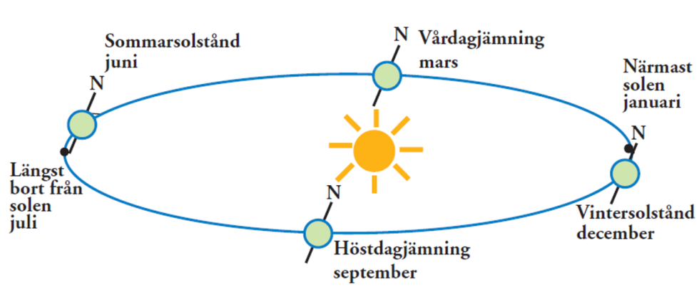 Visual interpretation: Sketch of the seasons in terms of sun position.