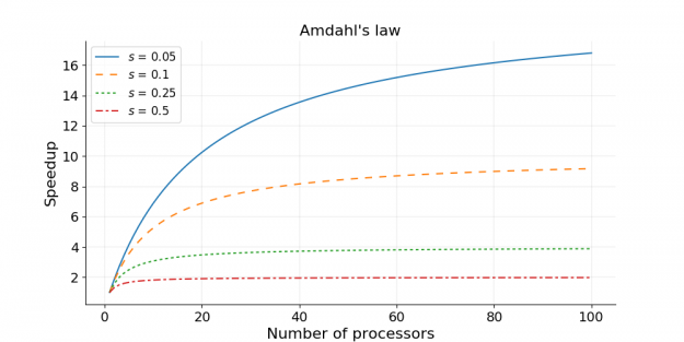 Scalability: strong and weak scaling – PDC Blog