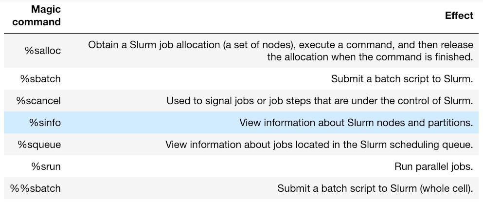 Using Jupyter Notebooks to manage SLURM jobs – PDC Blog