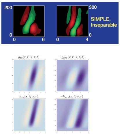 Figure 11 from Lindeberg (2013) 'Invariance of visual operations at the level of receptive fields',