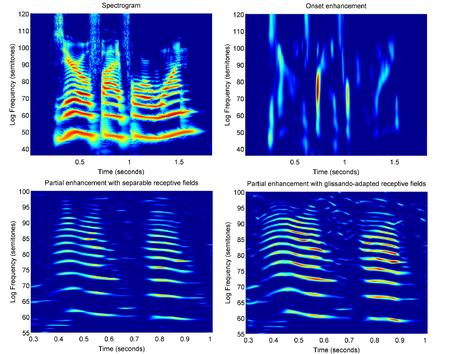 Figure 1 from Lindeberg and Friberg (2015) 'Scale-space theory for auditory signals', SSVM 2015: Sca