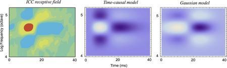 Figure 15 from Lindeberg and Friberg (2015) 'Idealized computational models of auditory receptive fi