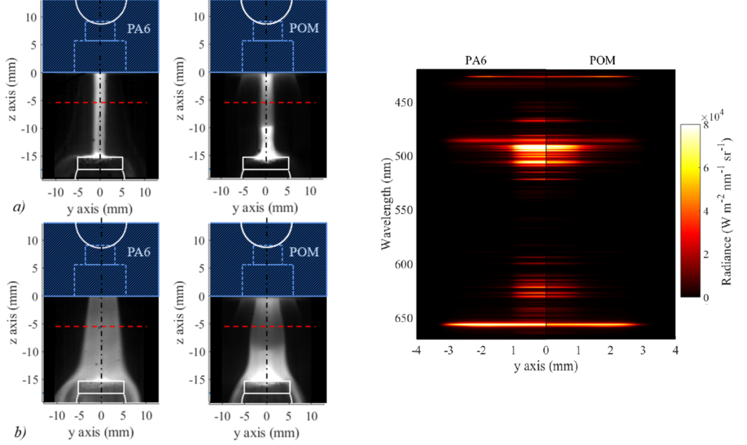High speed images and simulated side-on spectra for PA6 and POM nozzles exposed to an arc (ljusbåge)