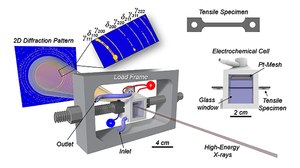 Experimental setup of the real-time diffraction measurement.