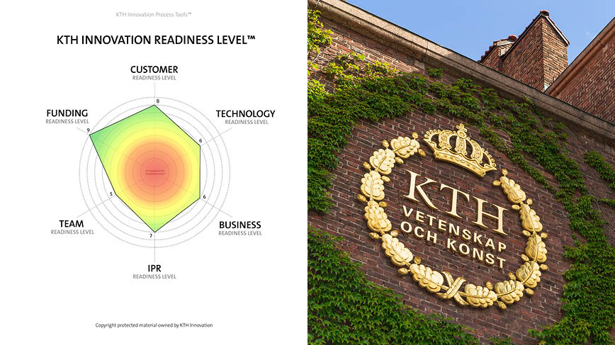 A collage of the KTH Innovation Readiness Level Model and the KTH logo on a brick wall