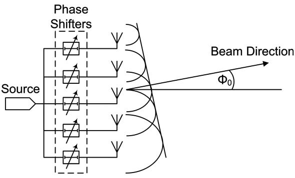 Beam steering using phase shifters