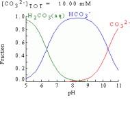 medu a hydra chemical equilibriumoftware