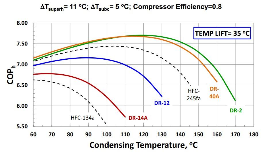 Low Gwp Refrigerants For High Temperature Heat Pumps Kth