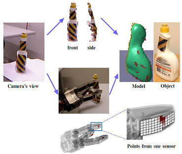 Extraction of an object model using point clouds and tactile sensors.