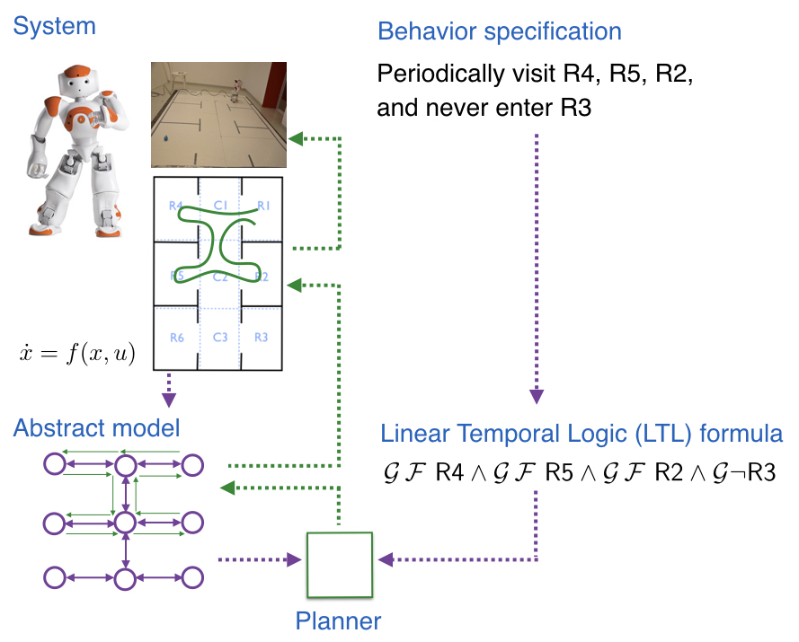 Pipeline for motion planning using formal methods for robots.