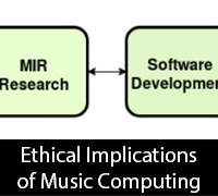 Ethical Implications of Music Computing