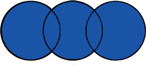 Three circles overlapping, illustrating the search results you get by using OR.