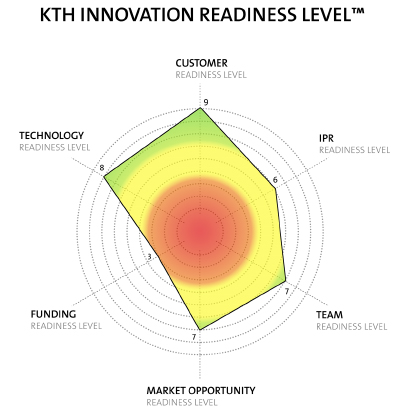 Illustration som visualiserar modellen KTH Innovation Readiness Levels.