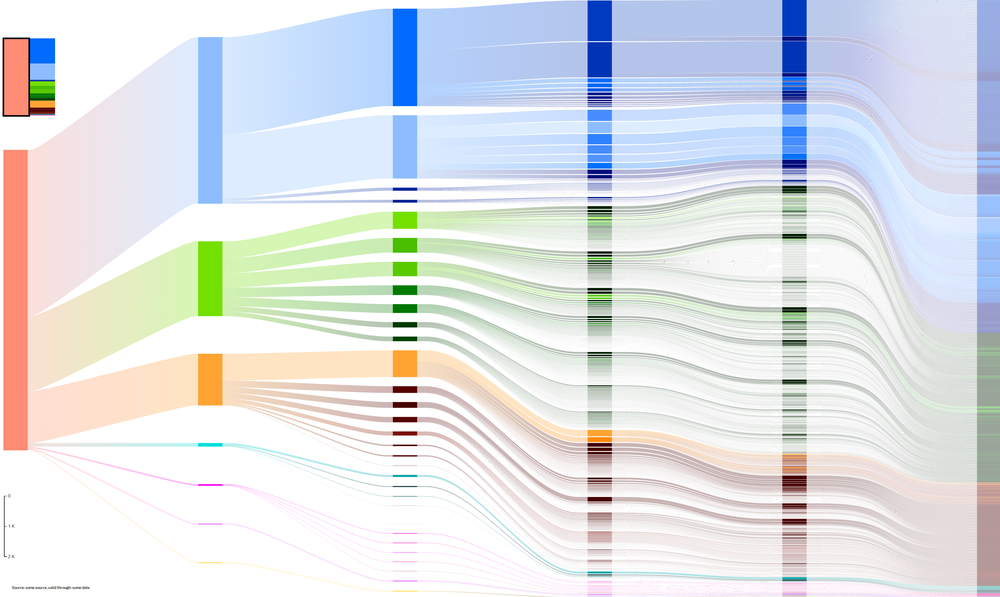 Visualization of H2020 Funding